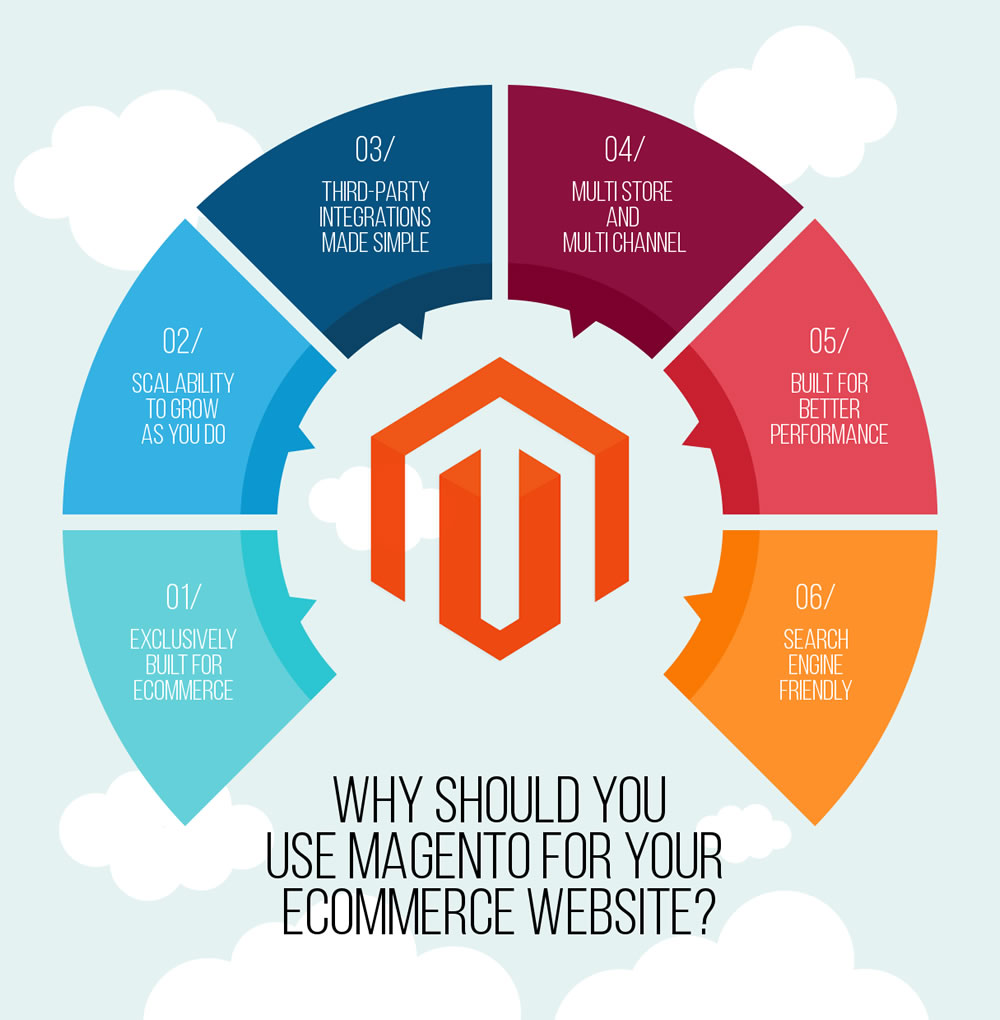 Why Magento is Best Ecommerce Platform