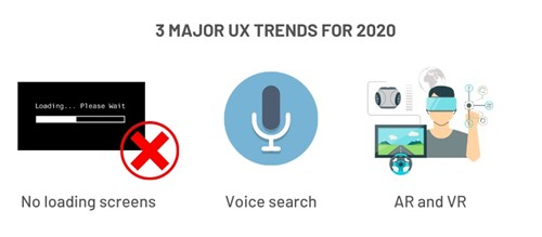 Three Major UX Trends For 2020